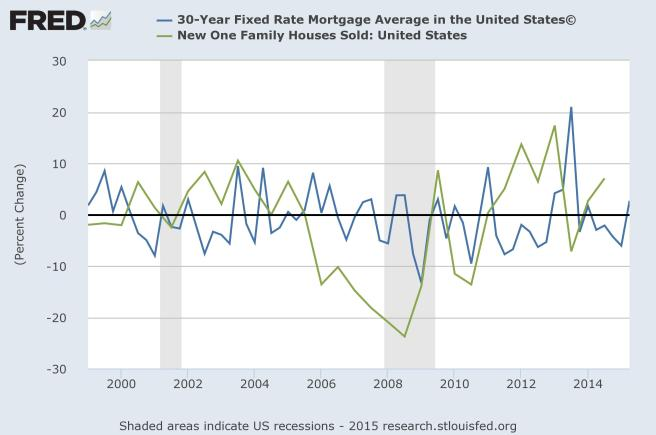 small percent changes in mortgages lead to large percent changes in number of houses bought (demand elastic)